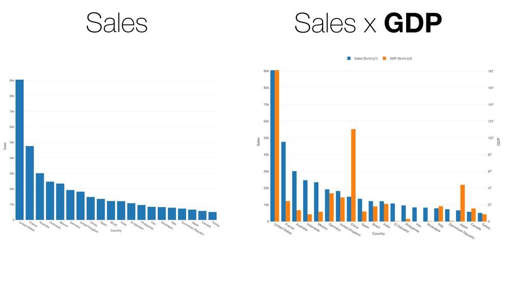 Sales Sales x GDP