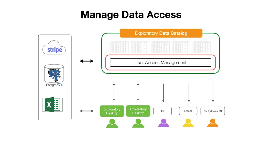 Files Manage Data Access BI Excel R / Python / ...