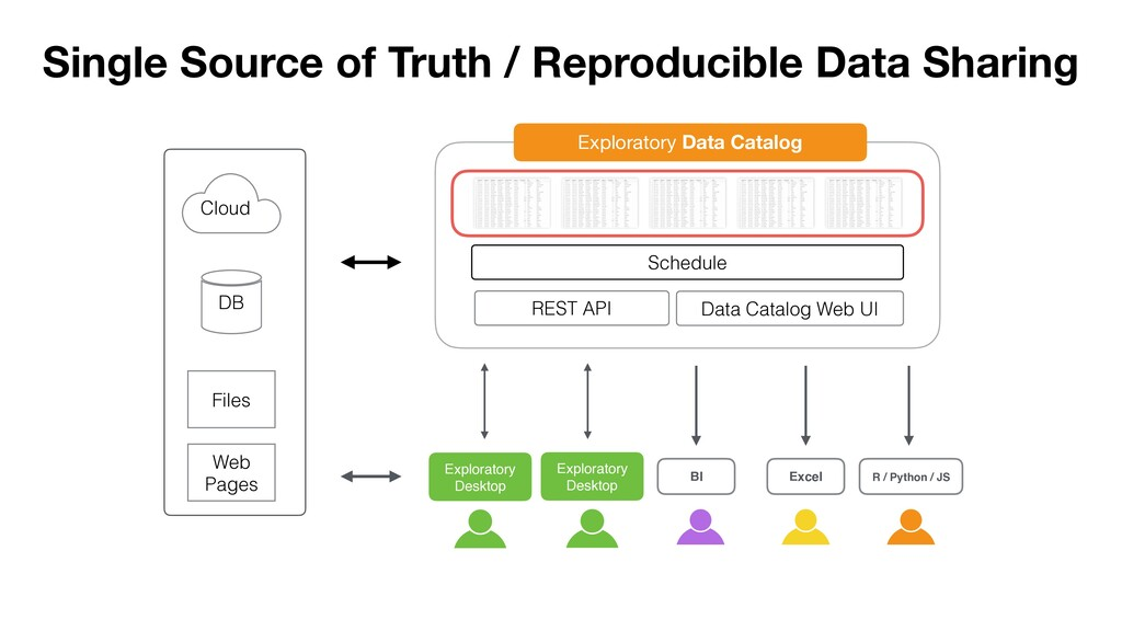 DB Cloud Files Web Pages Single Source of Truth...
