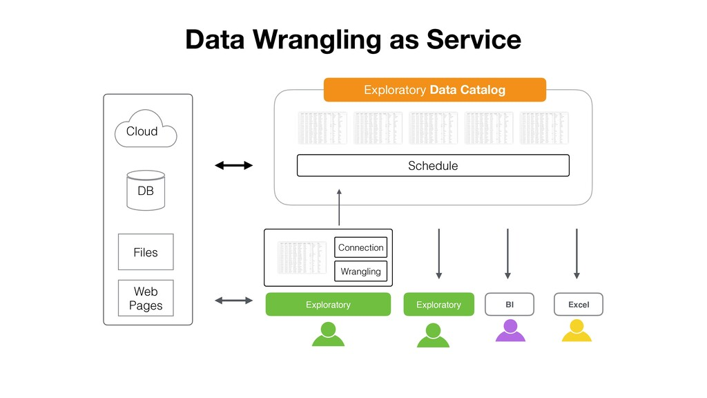 DB Cloud Files Web Pages Data Wrangling as Serv...
