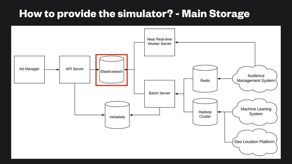 How to provide the simulator? - Main Storage