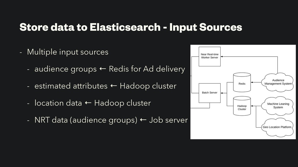 Store data to Elasticsearch - Input Sources - M...