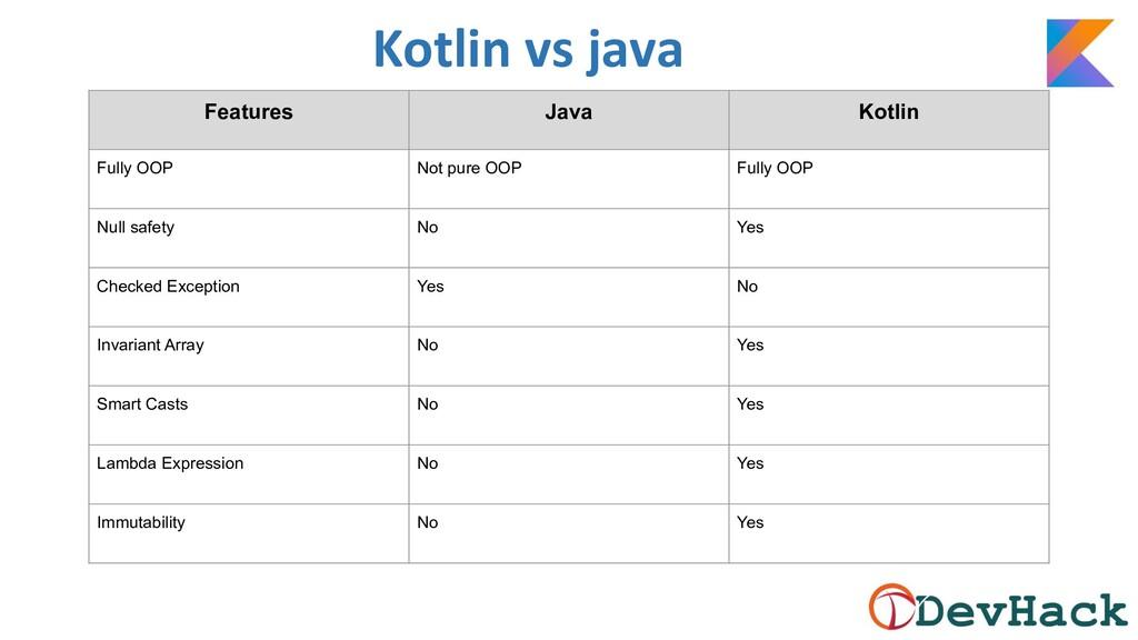 Kotlin vs java Features Java Kotlin Fully OOP N...