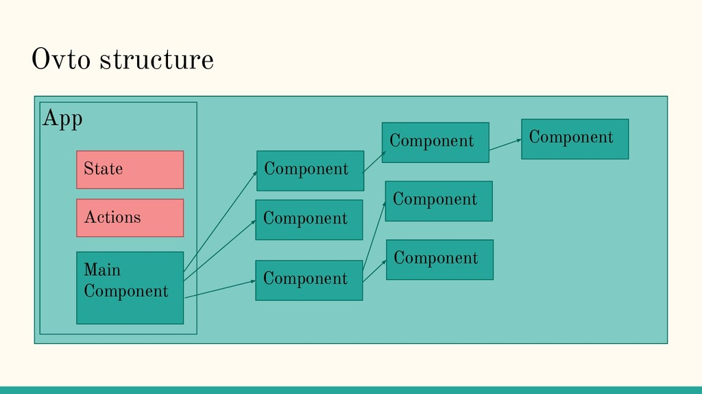 Ovto structure App Main Component State Actions...