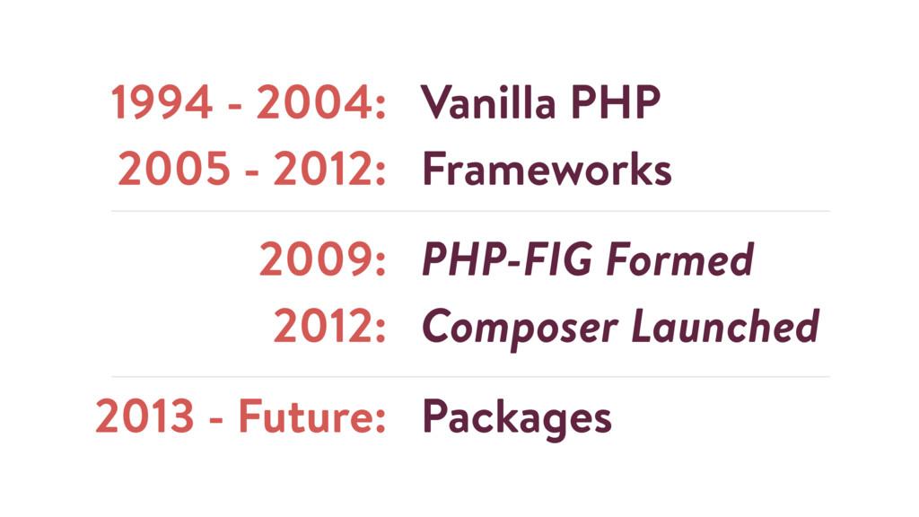 1994 - 2004: 2005 - 2012: 2009: 2012: 2013 - Fu...