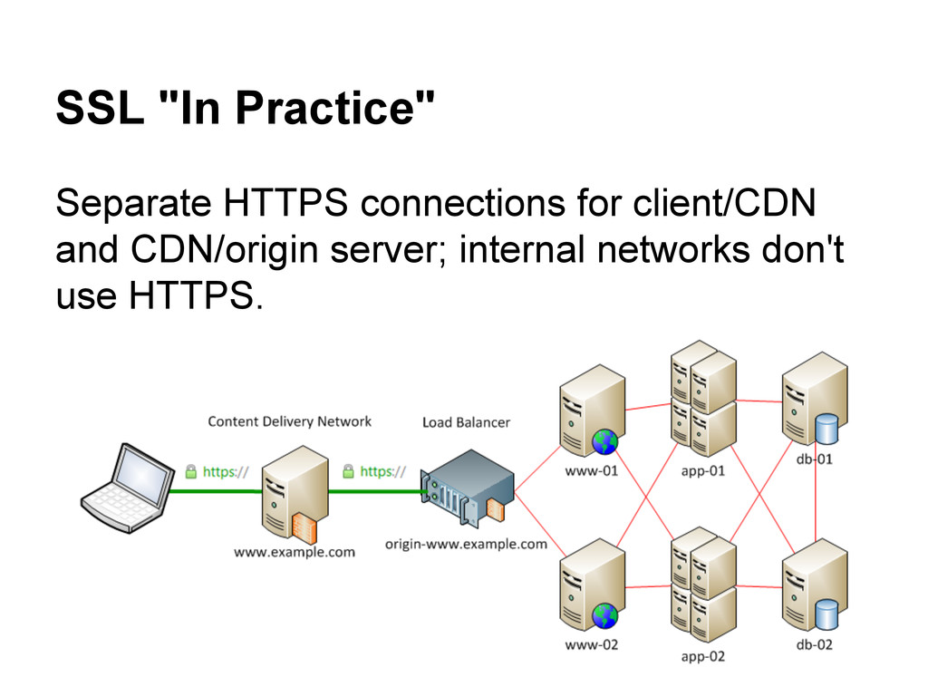 """SSL """"In Practice"""" Separate HTTPS connections fo..."""