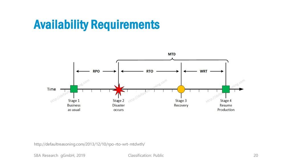 Classification: Public 20 Availability Requirem...