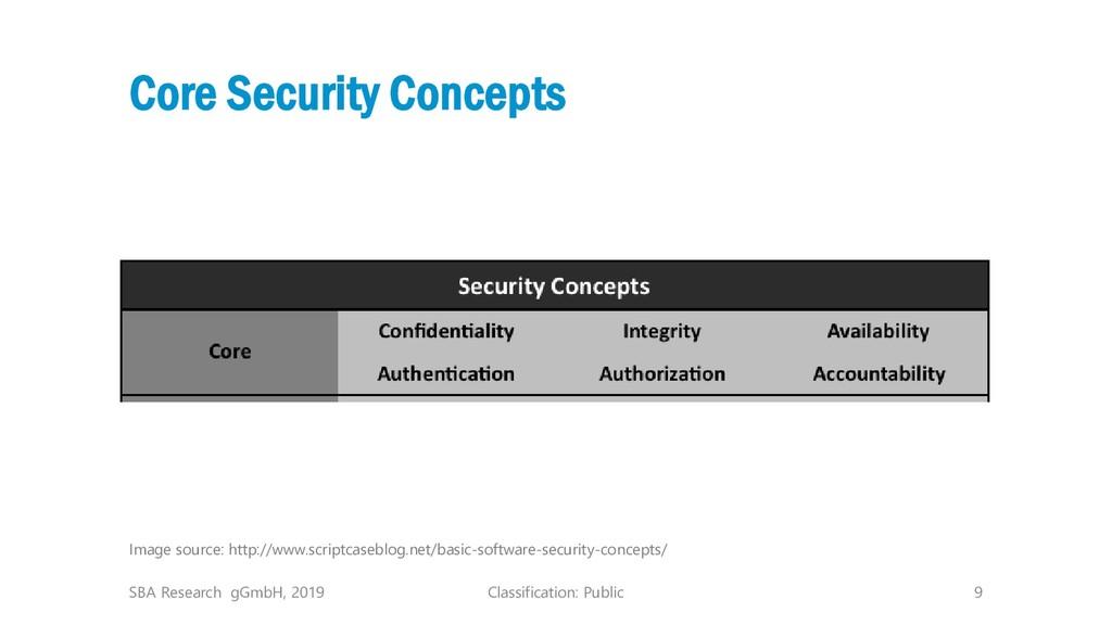 Classification: Public 9 Core Security Concepts...