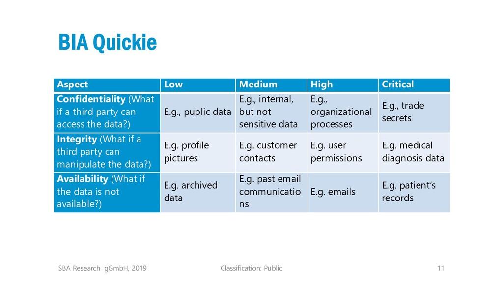 Classification: Public 11 BIA Quickie Aspect Lo...