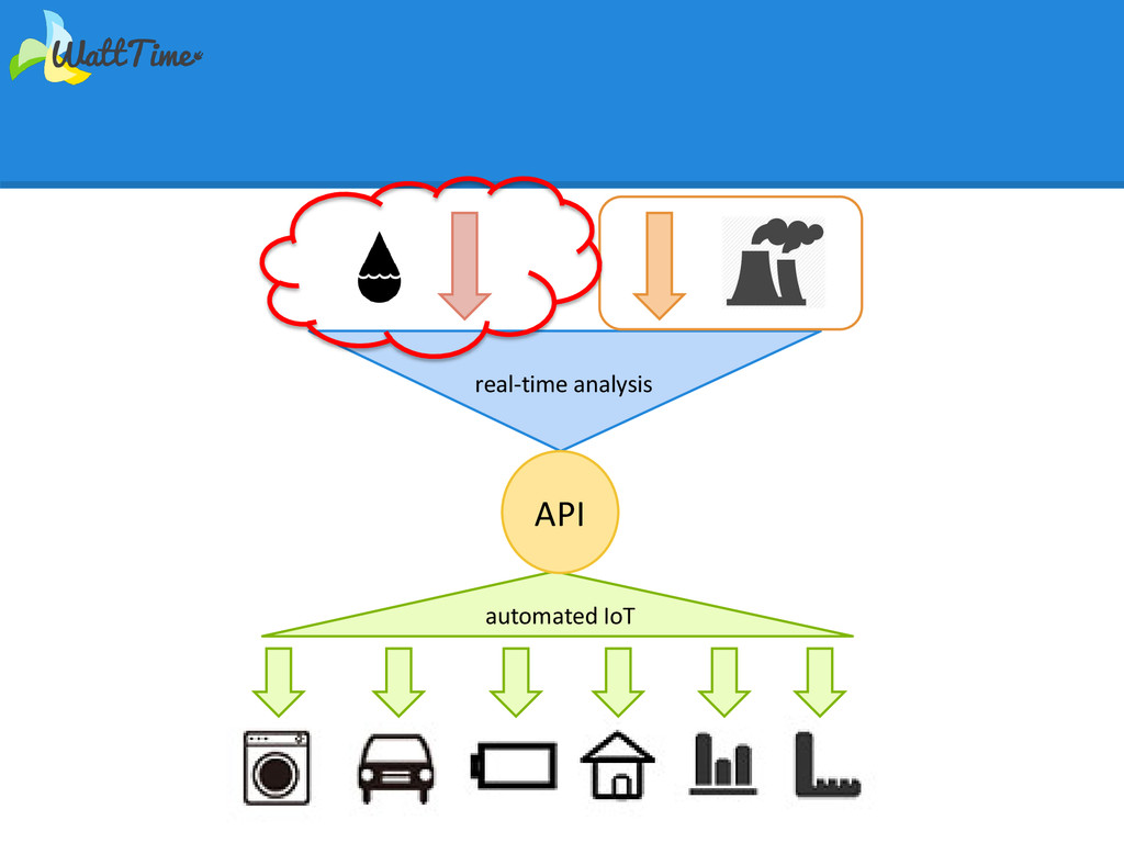 real-time analysis API automated IoT