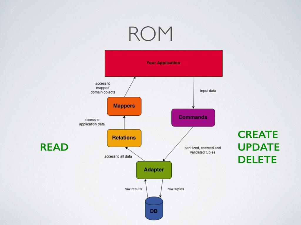 ROM READ CREATE UPDATE DELETE