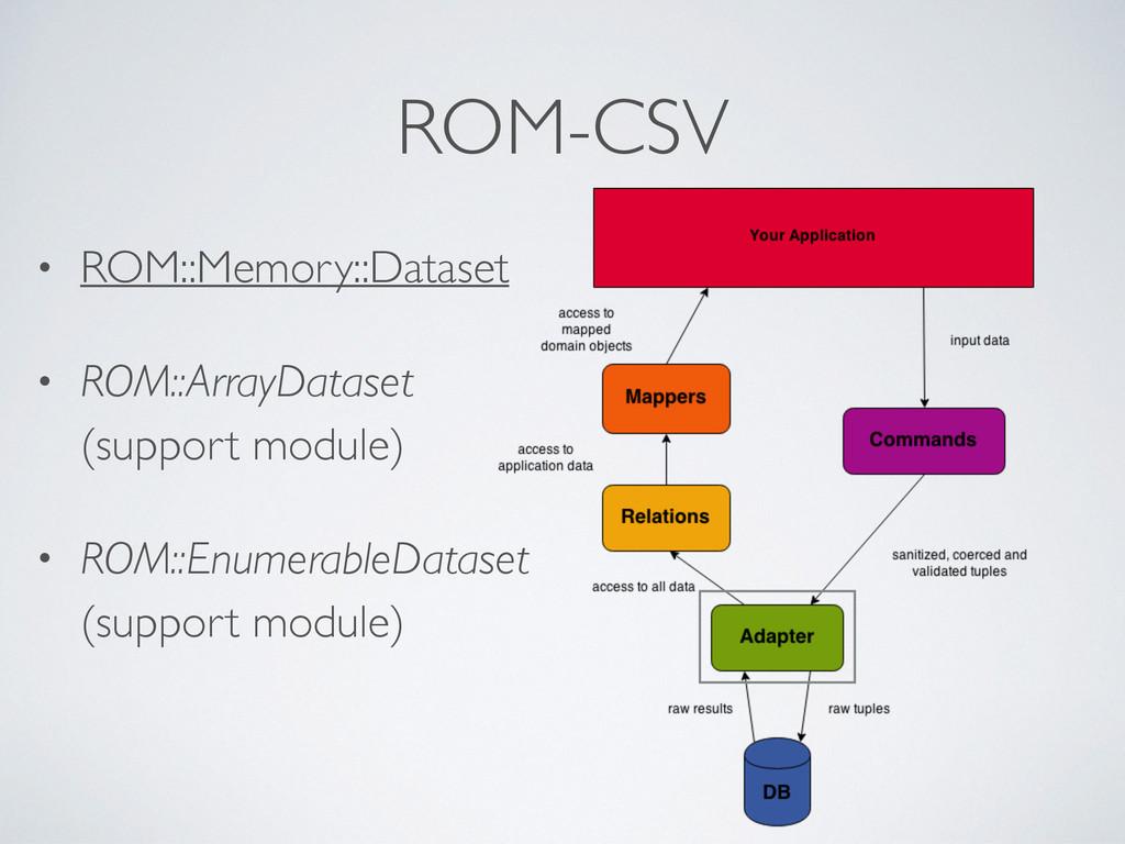 ROM-CSV • ROM::Memory::Dataset • ROM::ArrayData...
