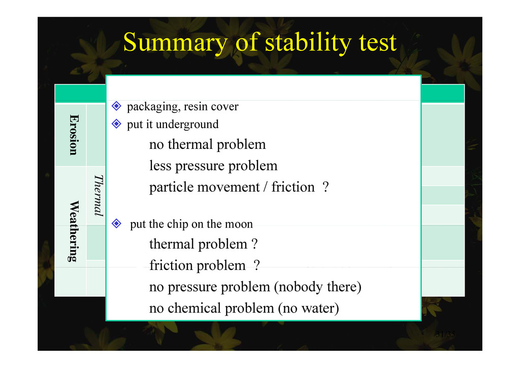 Summary of stability test Type Result Solution ...