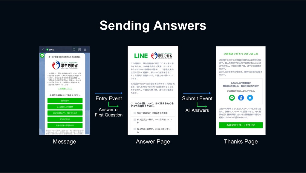 Sending Answers Message Answer Page Thanks Page...