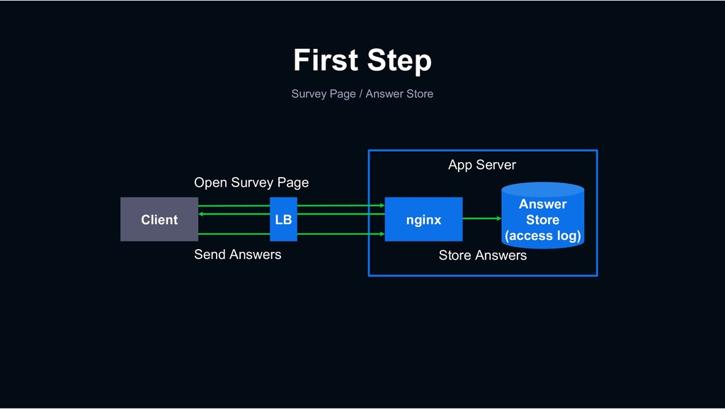 Survey Page / Answer Store First Step nginx Cli...