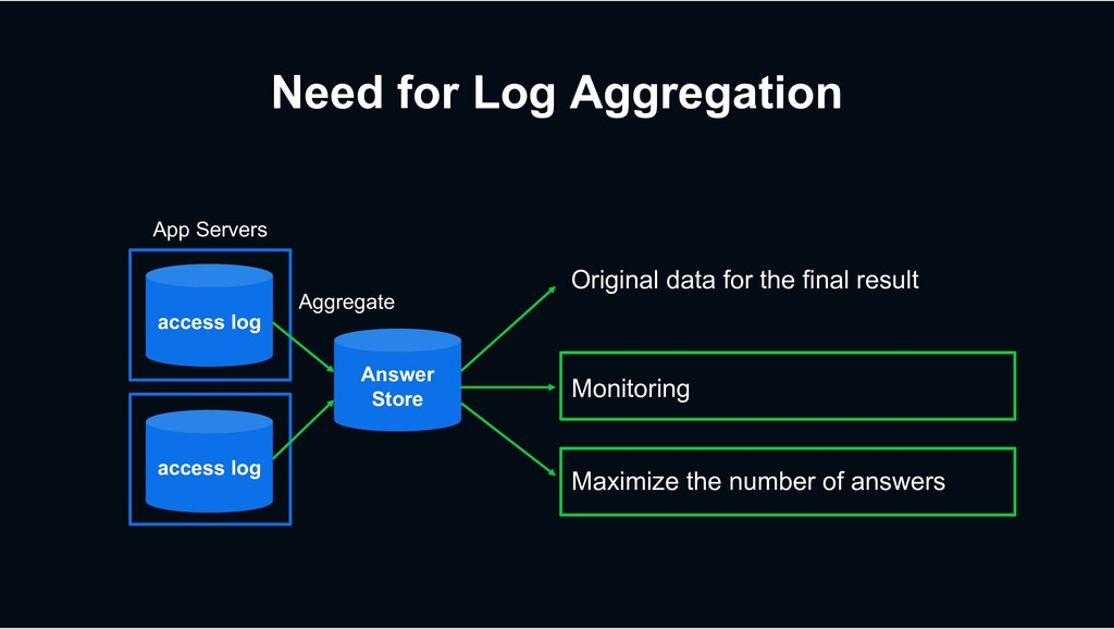 Need for Log Aggregation access log Aggregate A...