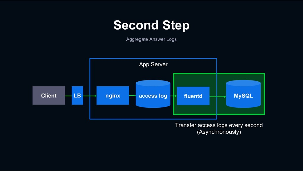 Aggregate Answer Logs Second Step nginx access ...