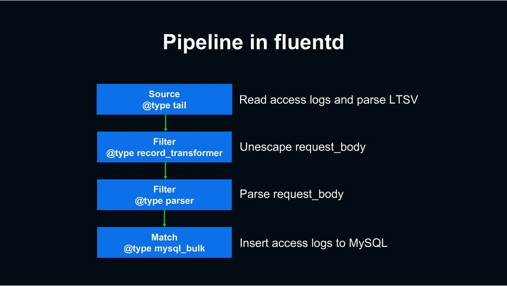 Pipeline in fluentd Source @type tail Filter @t...