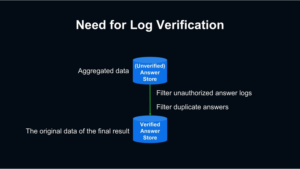 Need for Log Verification (Unverified) Answer S...