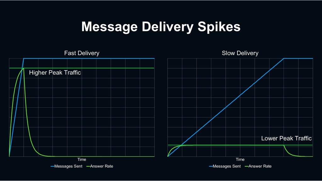Message Delivery Spikes Time Fast Delivery Mess...