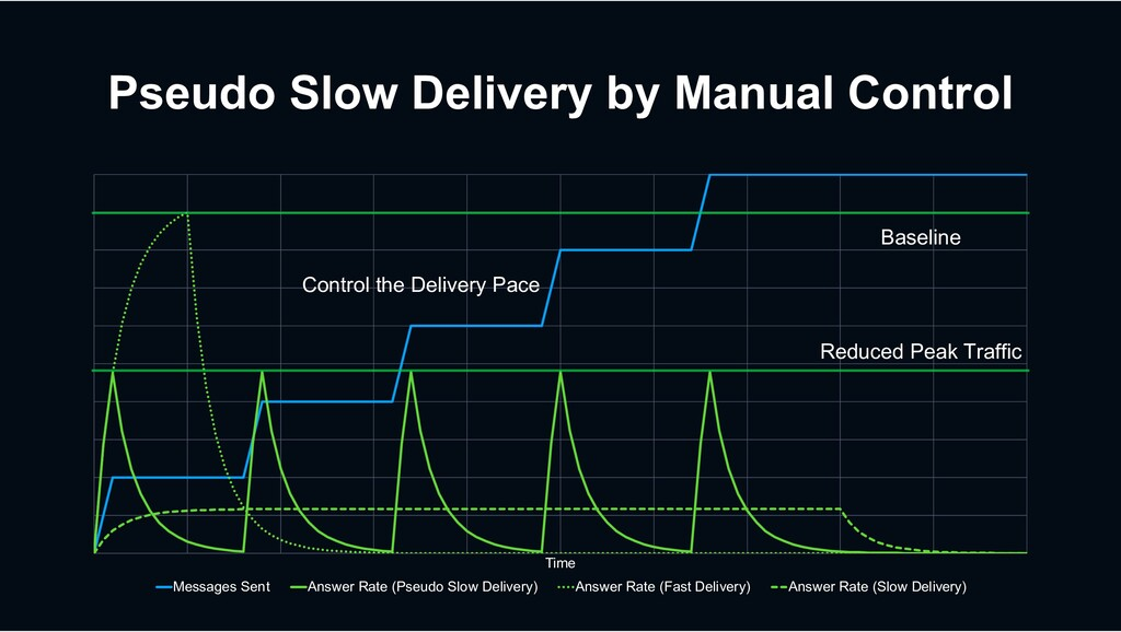 Pseudo Slow Delivery by Manual Control Time Mes...