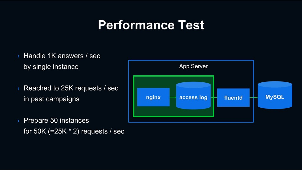 Performance Test › Handle 1K answers / sec by s...