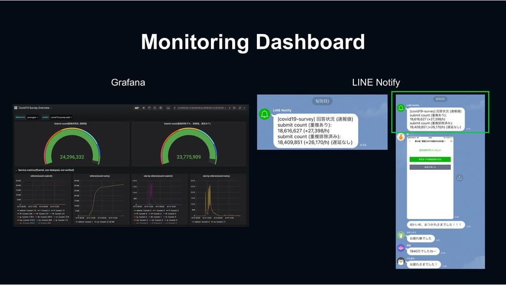 Monitoring Dashboard Grafana LINE Notify