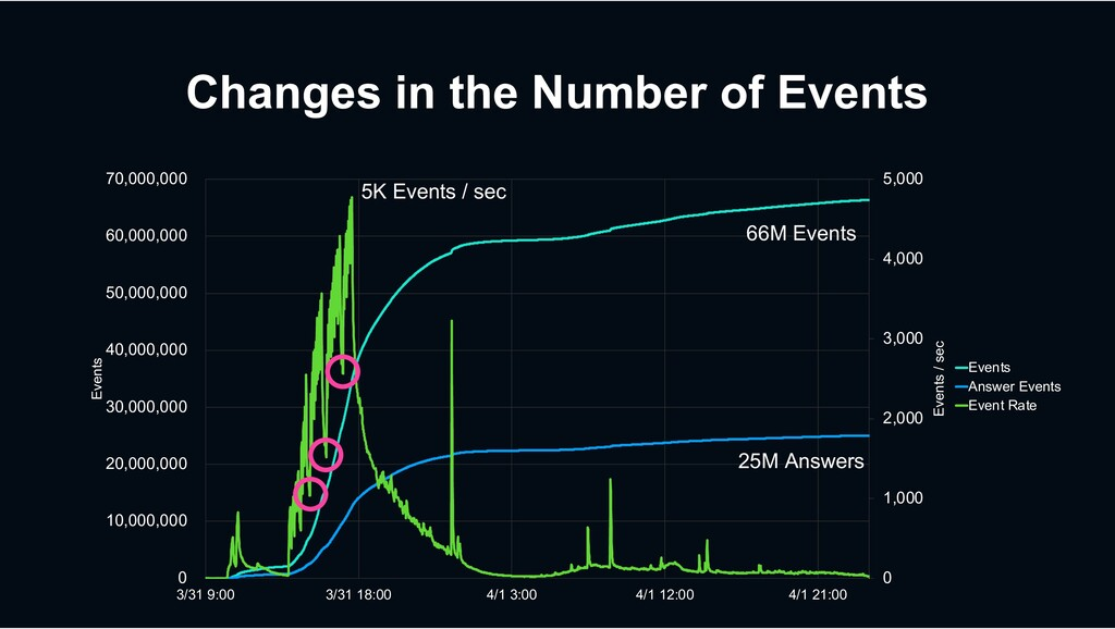 Changes in the Number of Events 0 1,000 2,000 3...
