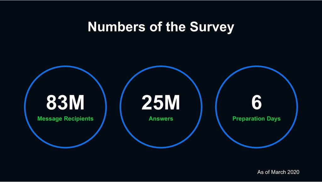 Numbers of the Survey Message Recipients 83M Pr...