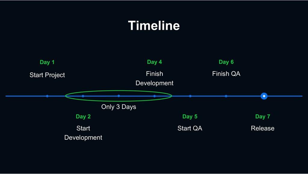 Timeline Day 7 Release Day 5 Start QA Day 2 Sta...