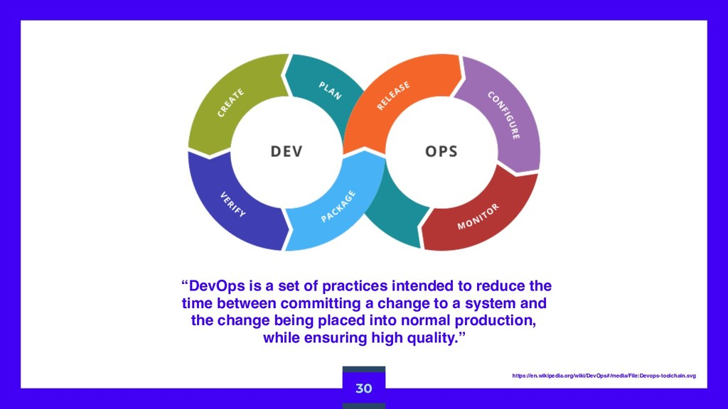 """DevOps is a set of practices intended to reduc..."