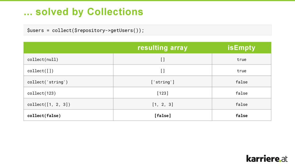 ... solved by Collections $users = collect($rep...