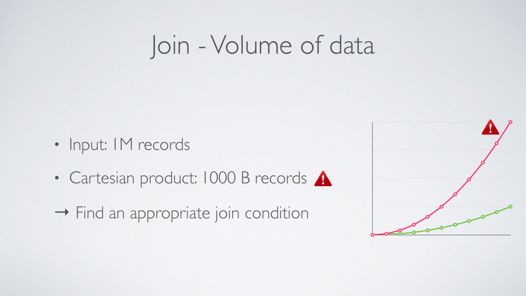 Join - Volume of data • Input: 1M records • Car...