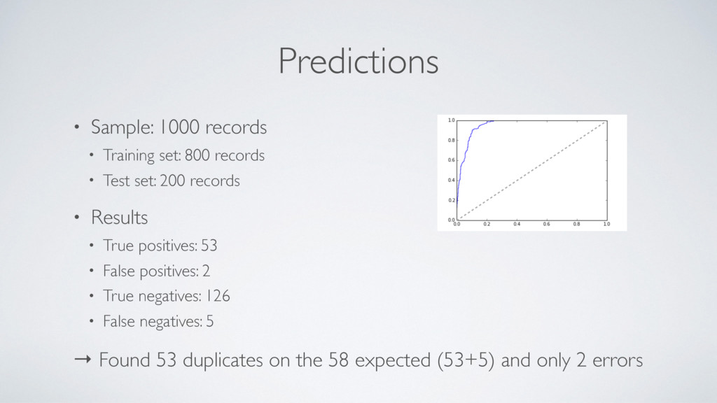 Predictions • Sample: 1000 records • Training s...