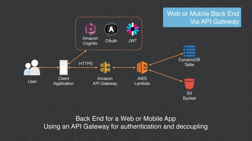 AWS Lambda Amazon Cognito User Client Applicati...