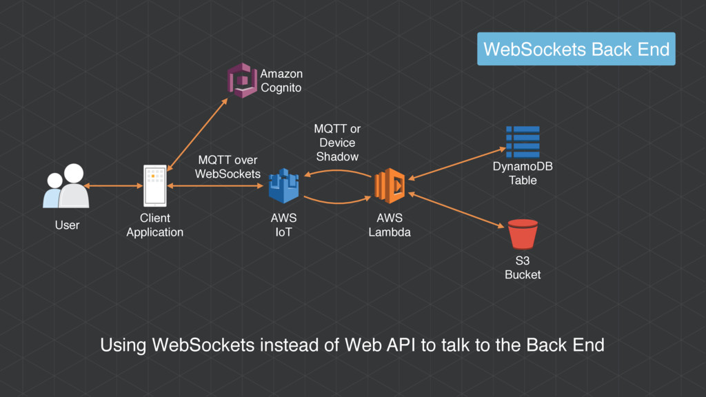 Using WebSockets instead of Web API to talk to ...