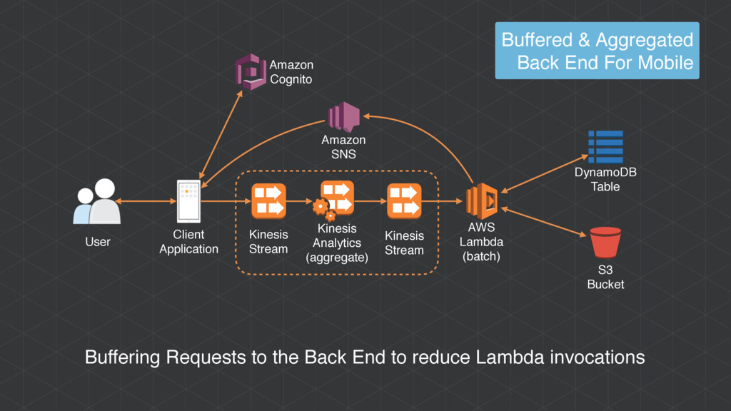 AWS Lambda (batch) Amazon Cognito User Client A...