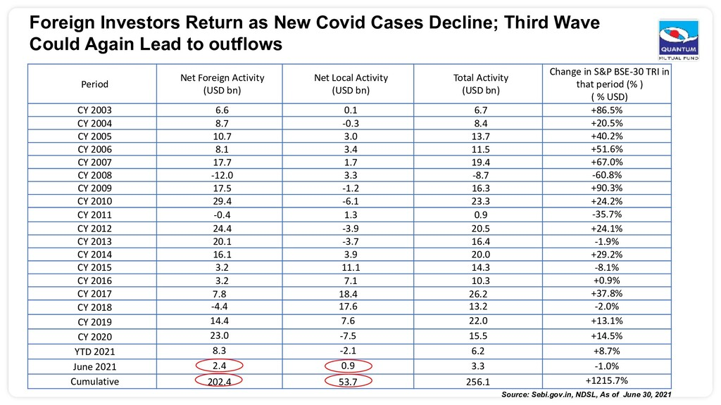 Foreign Investors Return as New Covid Cases Dec...