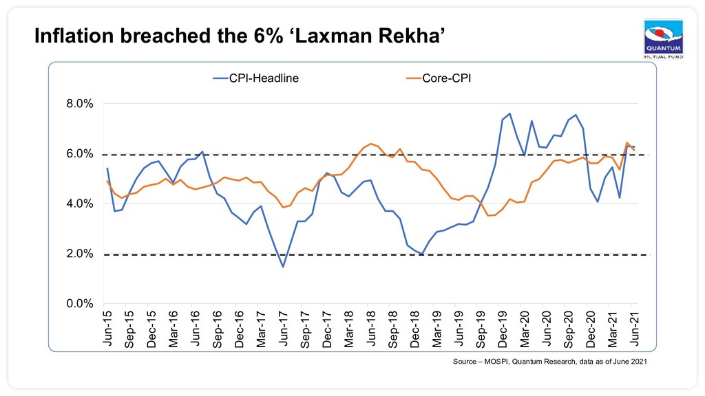 Inflation breached the 6% 'Laxman Rekha' 0.0% 2...