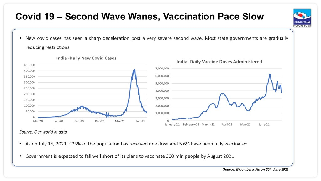 Covid 19 – Second Wave Wanes, Vaccination Pace ...