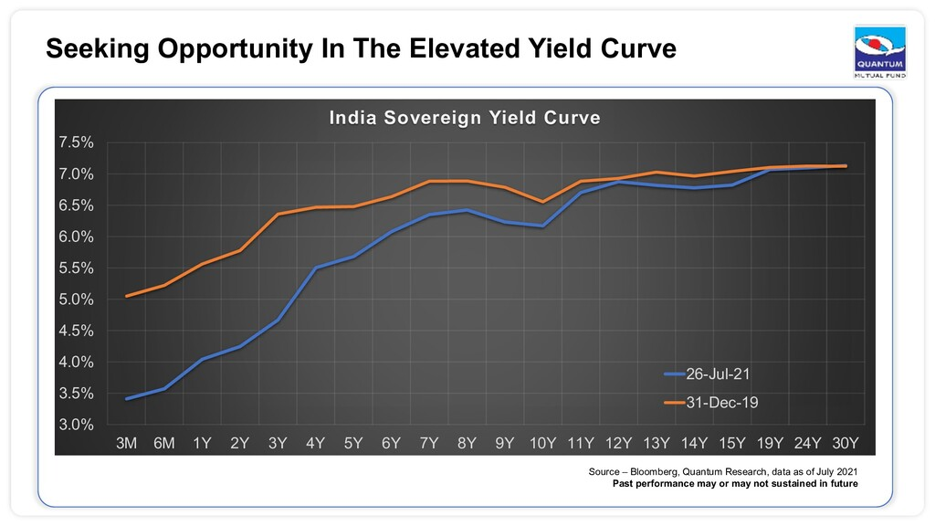 Seeking Opportunity In The Elevated Yield Curve...