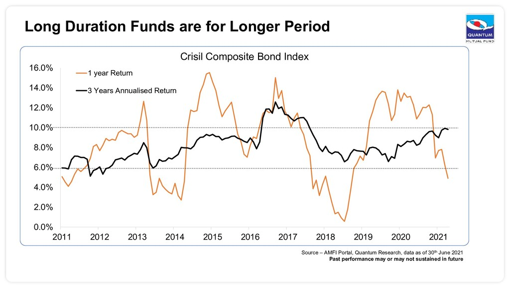 Long Duration Funds are for Longer Period Sourc...