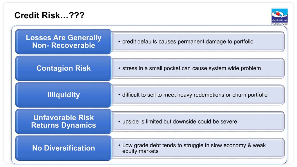 Credit Risk…??? • credit defaults causes perman...