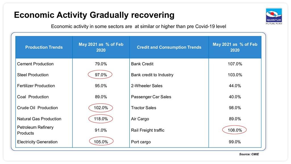 Economic Activity Gradually recovering Economic...