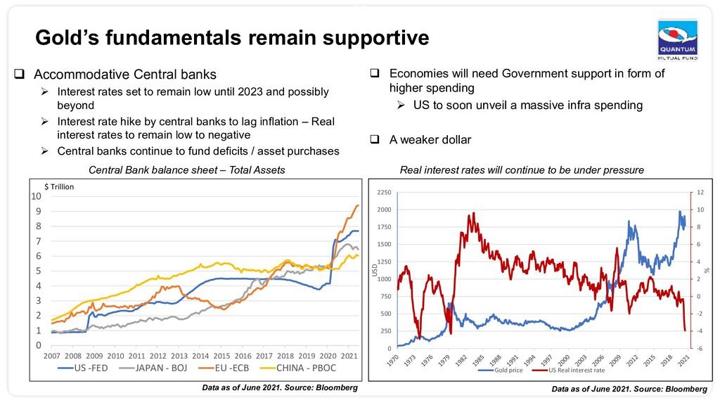 35  Accommodative Central banks  Interest rat...