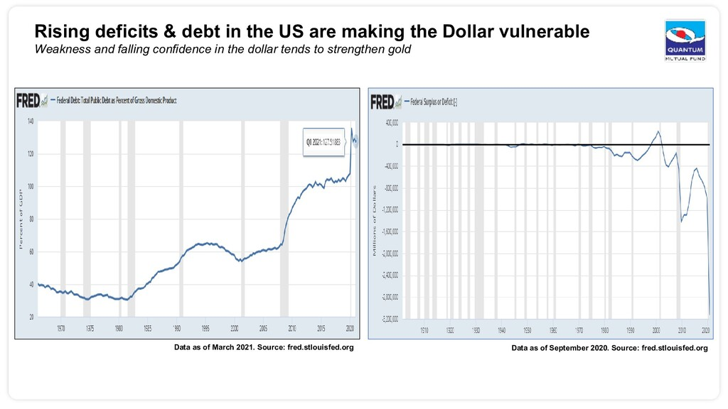 Rising deficits & debt in the US are making the...