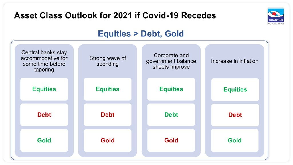 Asset Class Outlook for 2021 if Covid-19 Recede...