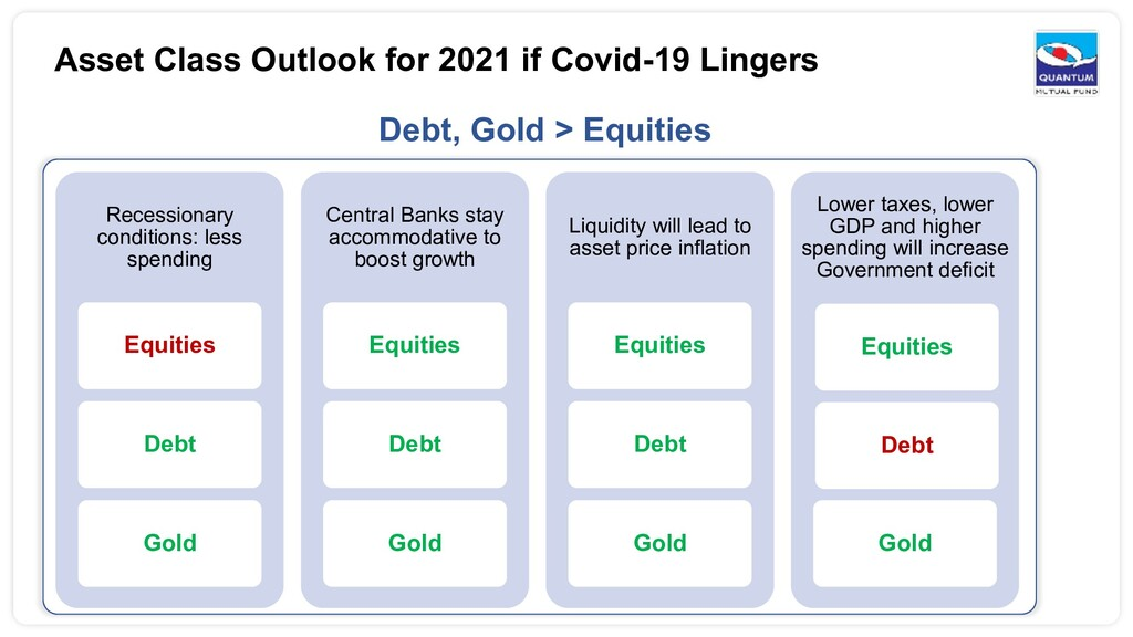 Asset Class Outlook for 2021 if Covid-19 Linger...