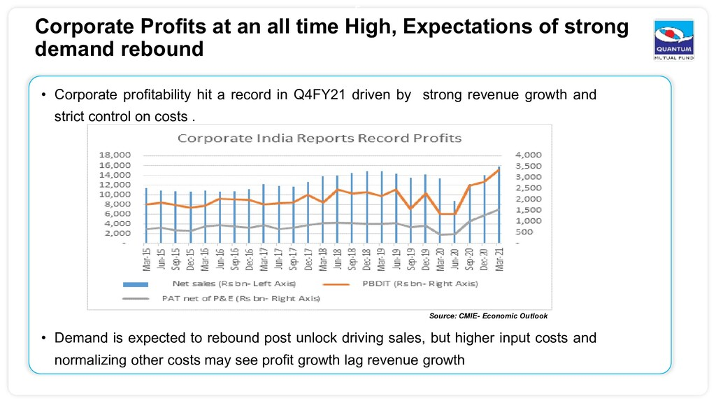 5 Corporate Profits at an all time High, Expect...