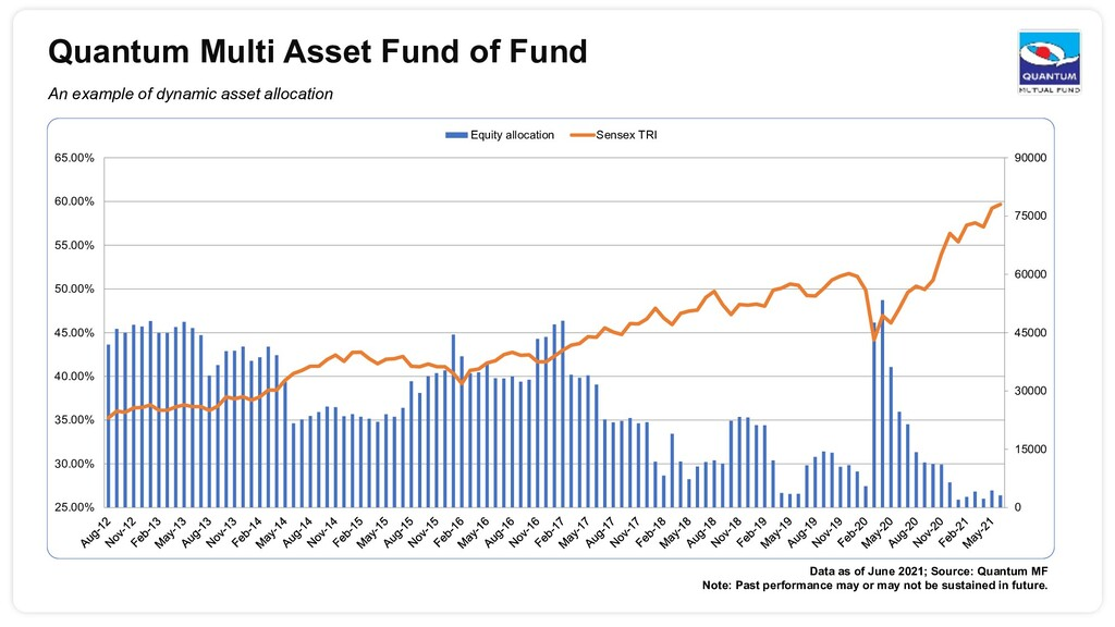 Quantum Multi Asset Fund of Fund An example of ...